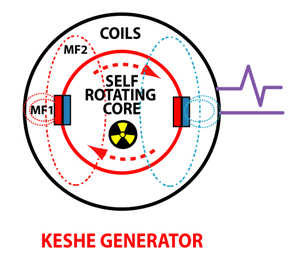 Keshe Foundation Generator
