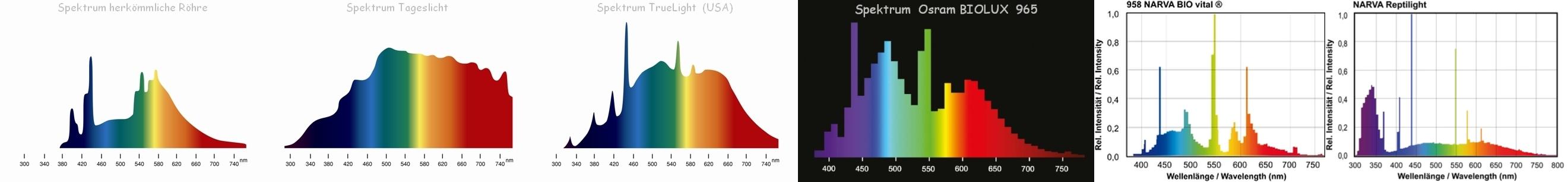 led lampe tageslicht spektrum